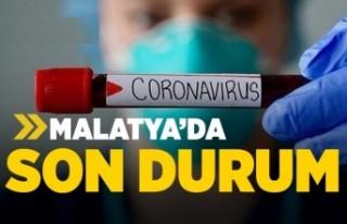 Malatya Coronavirüs Ölü ve Vaka Sayısı Belli...