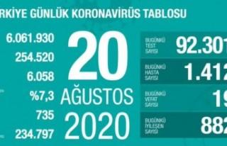 20 Ağustos korona tablosu