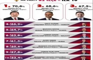 Başkan Güder, 82 Belediye Başkanı Arasından 6'ncı...