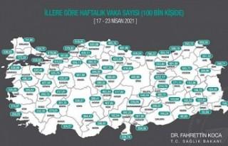 Malatya'da Haftalık Vakada Kısmi Azalma