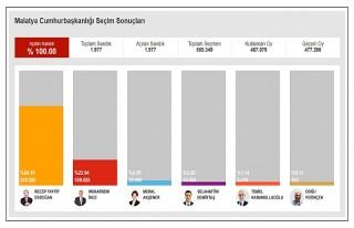 Malatya'da AK Parti 4, CHP 1, MHP 1 Vekil Çıakrdı