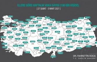 Malatya'da vaka sayıları artmaya devam ediyor